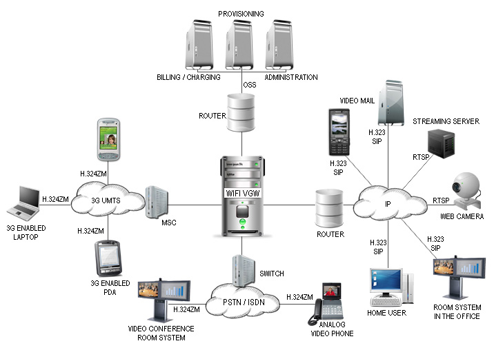 Wifi networks providing end to end managed vas services for Architecture 3g