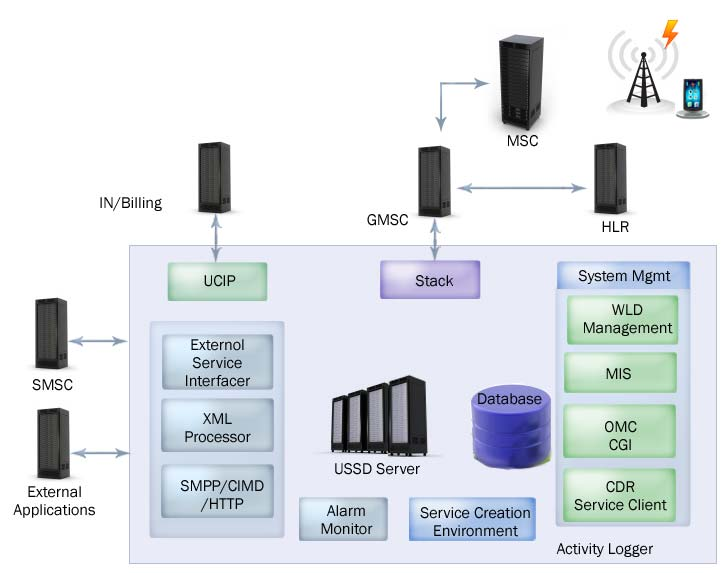 WiFi Networks: PROVIDING END TO END MANAGED VAS SERVICES
